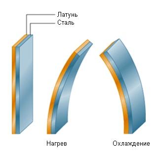 Биметаллическая пластина (латунь+сталь). Принцип работы.