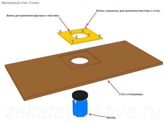 Схема сборки фрезерного стола.