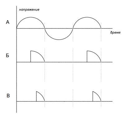 График работы тиристорного регулятора мощности.