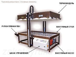 Термовакуумный пресс заводского изготовления с вертикальным поднятием термомодуля. Основные элементы.