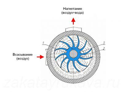 насоса ВВН1-1,5.